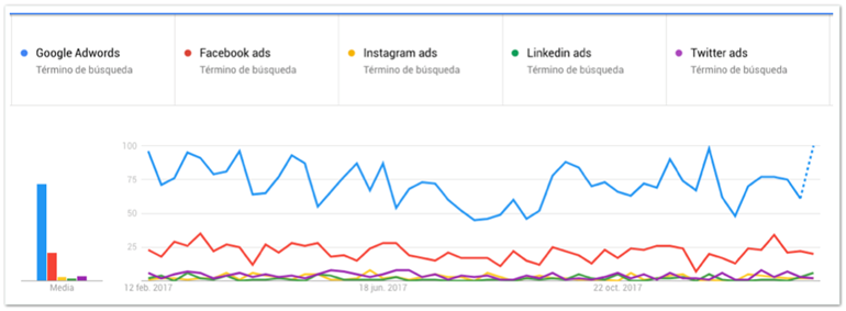 Google Adwords o Social Ads