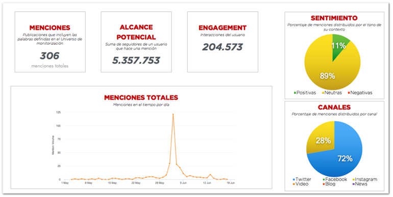 Dashboards con datos sobre un proyecto de monitorización de datos