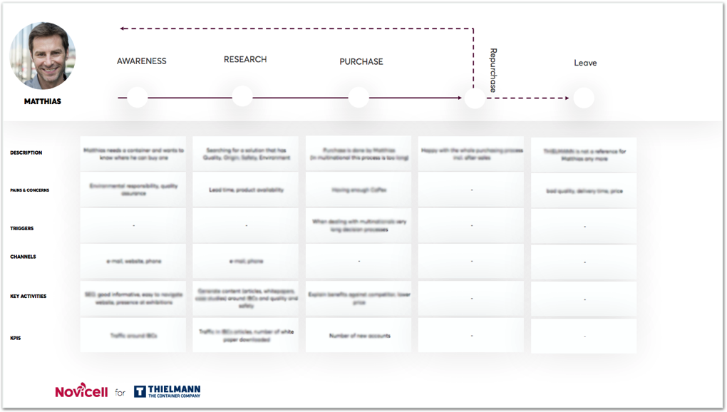 customer journey map y para qué sirve